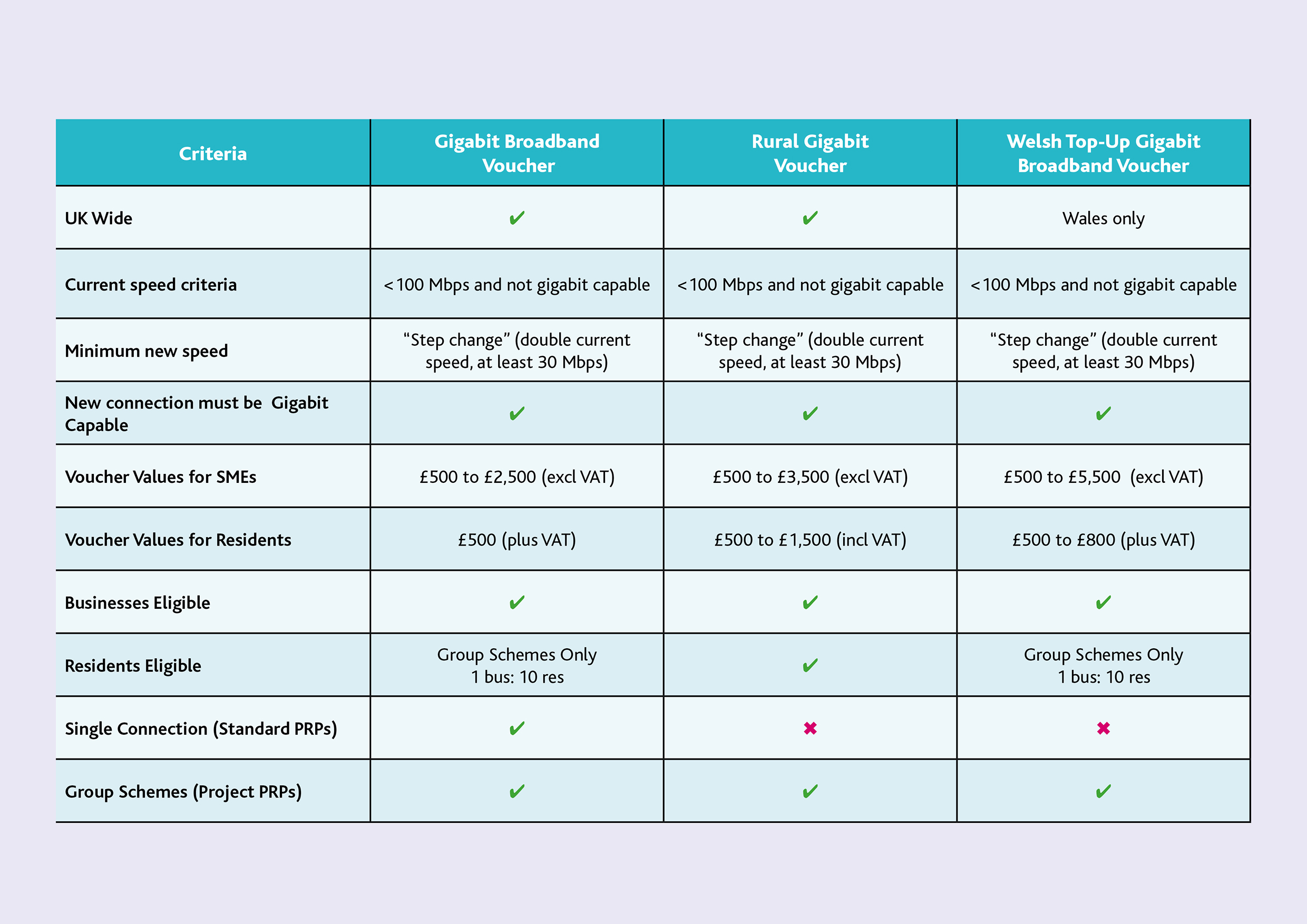 DCMS Comparison Table Image for Rural Gigabit scheme